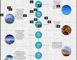 nº 31 pour Info graphic required for  Green Factory timline par jaswanth17