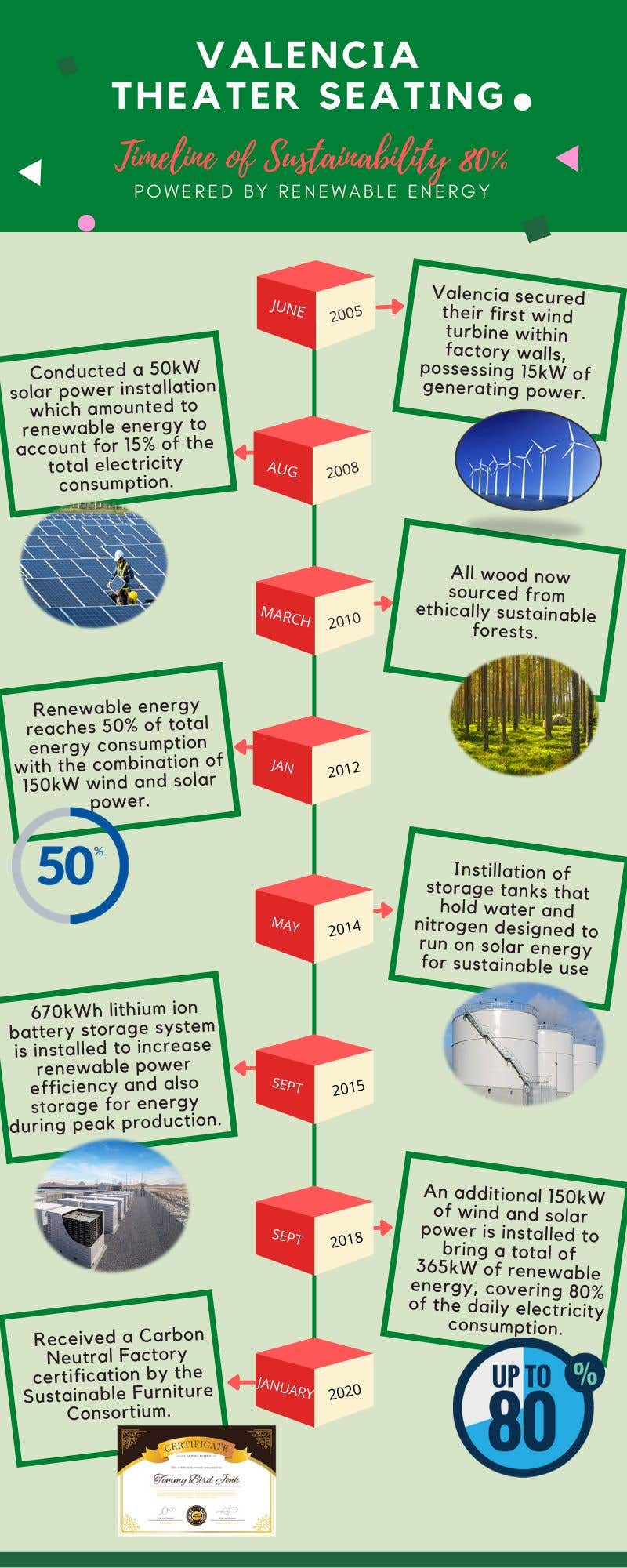 Proposition n°                                        10                                      du concours                                         Info graphic required for  Green Factory timline