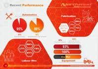Graphic Design Inscrição do Concurso Nº69 para Company Overview Marketing Edit