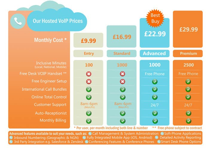 Konkurrenceindlæg #                                        10                                      for                                         Design an pricing table & infographic showing differences between 4 VoIP Phone pricing packages and available features.