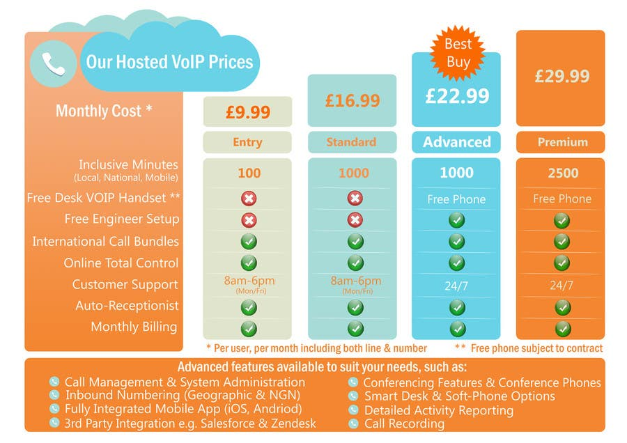 Konkurrenceindlæg #                                        29                                      for                                         Design an pricing table & infographic showing differences between 4 VoIP Phone pricing packages and available features.