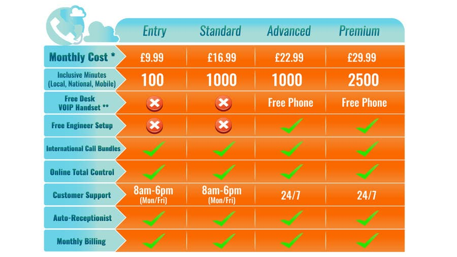 Konkurrenceindlæg #                                        1                                      for                                         Design an pricing table & infographic showing differences between 4 VoIP Phone pricing packages and available features.