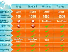 #1 for Design an pricing table & infographic showing differences between 4 VoIP Phone pricing packages and available features. by Billaire
