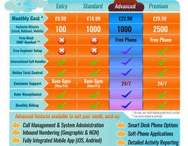 #7 cho Design an pricing table & infographic showing differences between 4 VoIP Phone pricing packages and available features. bởi Billaire