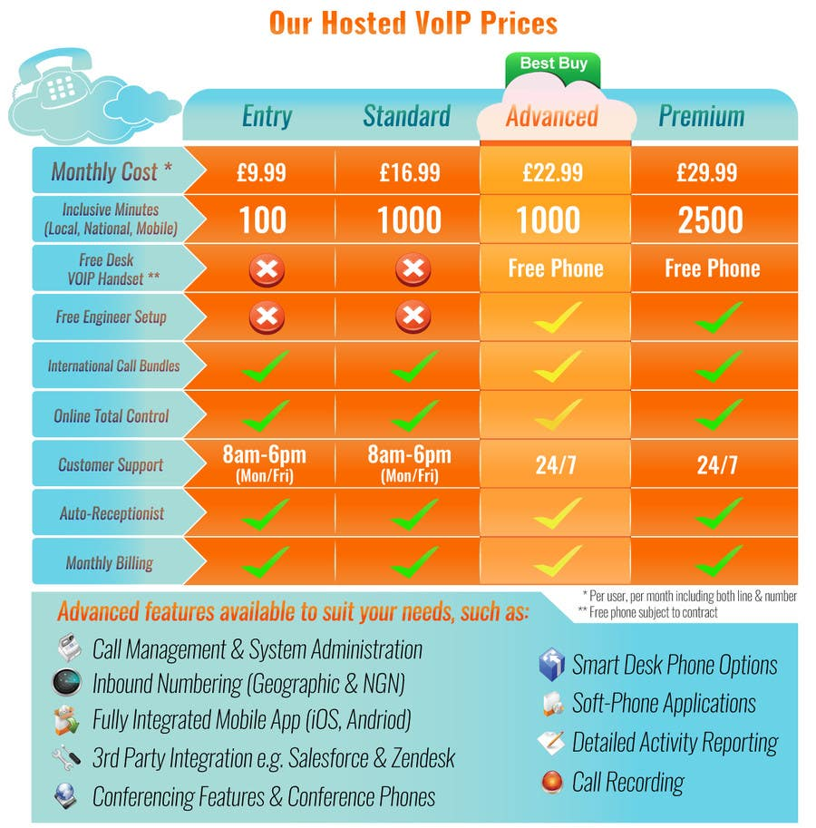 Konkurrenceindlæg #                                        8                                      for                                         Design an pricing table & infographic showing differences between 4 VoIP Phone pricing packages and available features.