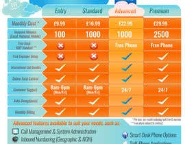 #23 for Design an pricing table & infographic showing differences between 4 VoIP Phone pricing packages and available features. by Billaire