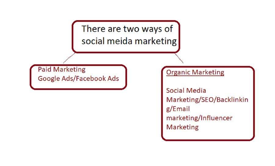 Bài tham dự cuộc thi #                                        12                                      cho                                         Digital marketing