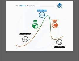 Nro 48 kilpailuun create an image for the 4 phases of markets käyttäjältä mochamadkoswara