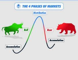 Nro 35 kilpailuun create an image for the 4 phases of markets käyttäjältä atiquzzamanpulok