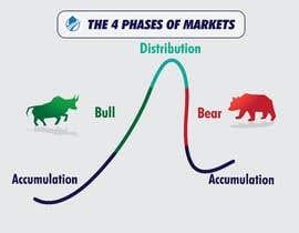 Nro 39 kilpailuun create an image for the 4 phases of markets käyttäjältä atiquzzamanpulok