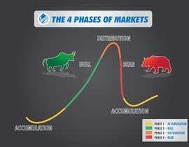 Nro 46 kilpailuun create an image for the 4 phases of markets käyttäjältä atiquzzamanpulok