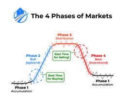 Nro 41 kilpailuun create an image for the 4 phases of markets käyttäjältä mijan783661