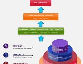 #15 cho Design a Values and Principles Diagram bởi FALL3N0005000