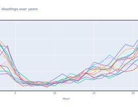 Nro 75 kilpailuun Exploratory Data Analysis käyttäjältä nooreldeenmagdy