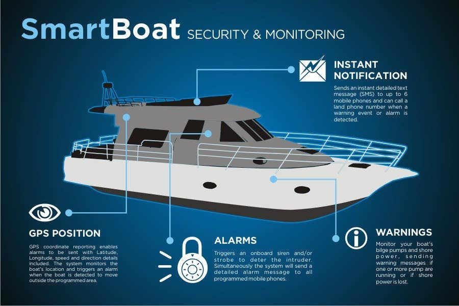 Конкурсная заявка №41 для Illustration Design for SmartBoat