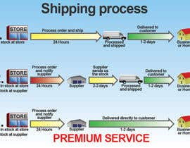 #13 para Need to illustrate our shipping process por Utnapistin