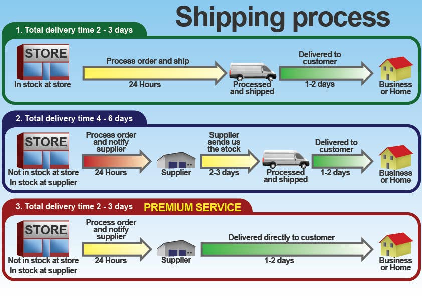 #16 for Need to illustrate our shipping process by Utnapistin