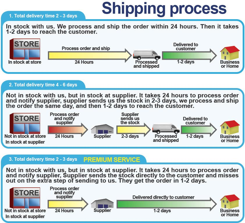 Contest Entry #18 for Need to illustrate our shipping process
