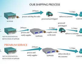 #20 para Need to illustrate our shipping process por gerganesko07