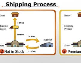 nishankumar tarafından Need to illustrate our shipping process için no 21
