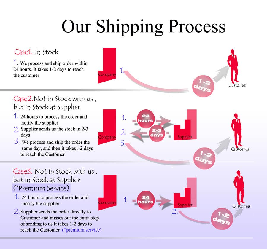 Contest Entry #14 for Need to illustrate our shipping process