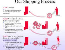 #14 for Need to illustrate our shipping process af varduhikechyan
