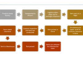 #9 for Design a Work Process Flowchart for a presentation. af lubabahaider