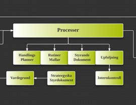 #3 for Design a processmap by bayonajeni