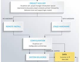 #7 untuk Graphically design an A4 process map oleh artpalani