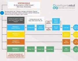 #18 cho Graphically design an A4 process map bởi alfianrismawan