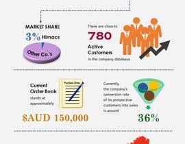 nerielm25 tarafından Create infographics for business report için no 3