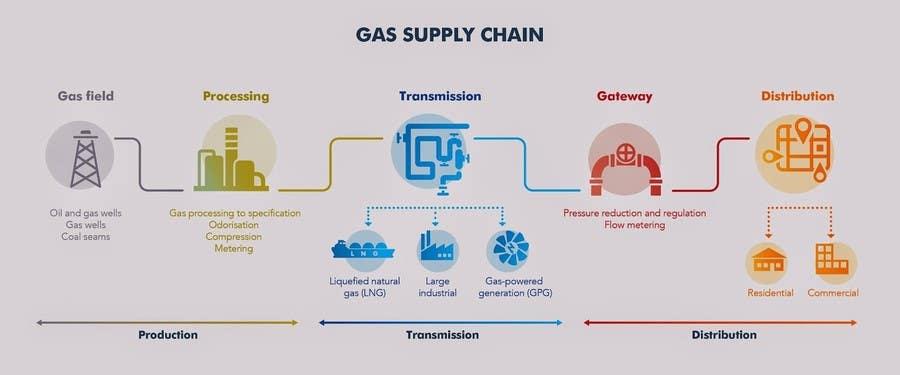 Penyertaan Peraduan #16 untuk Illustrate Something for maritime logistics for LNG