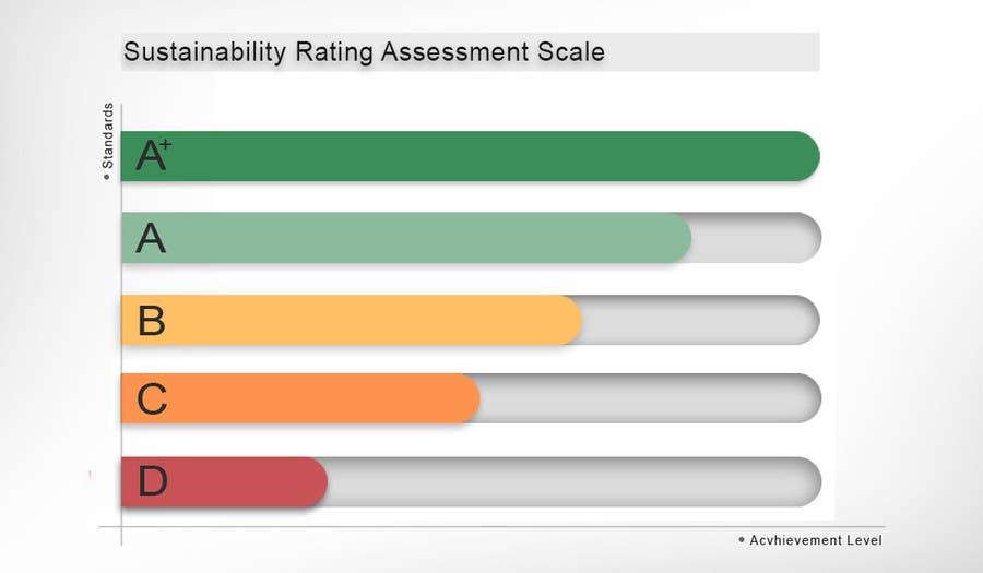 Penyertaan Peraduan #31 untuk Design a standard measure for sustainability assessment
