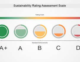 #32 untuk Design a standard measure for sustainability assessment oleh waseemarshad184