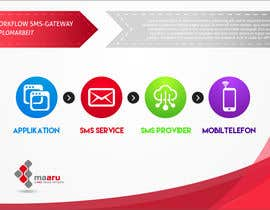 #8 cho Illustration - Workflow SMS-Gateway (Diplomarbeit) bởi nicogdart