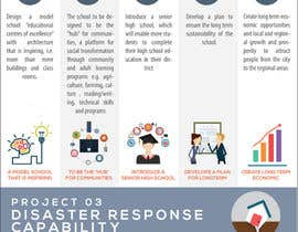 #6 for Create an infographic design for a not-for-profit organisation by boysieuchanh