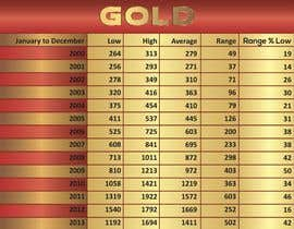 #7 untuk Turn 2 charts into 2 Graphics oleh towhidhasan14