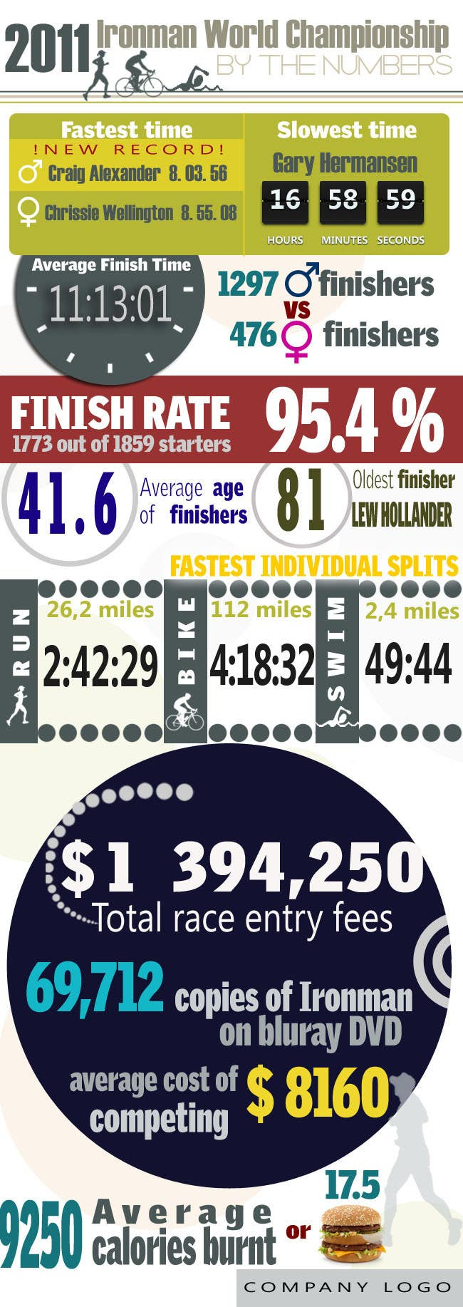Contest Entry #                                        3                                      for                                         Infographic for Triathlon Training Schedule