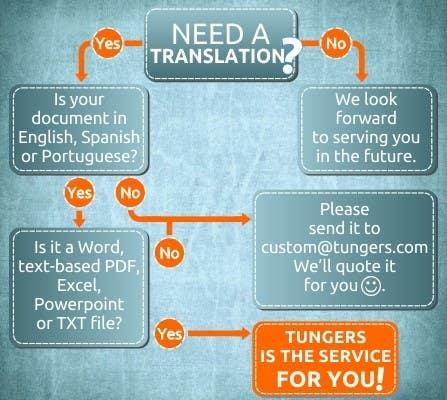Kilpailutyö #20 kilpailussa Infographic (Flowchart) for tungers.com