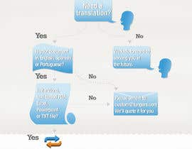 #15 for Infographic (Flowchart) for tungers.com by jaxsjaks