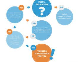 #18 for Infographic (Flowchart) for tungers.com by MicaMolina