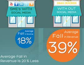 #18 untuk Infographic for small business and social media oleh rspbalaji