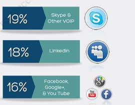 #23 untuk Infographic for small business and social media oleh rspbalaji