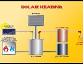 #11 cho Illustration Design of solar heating for www.thomasgregersen.dk bởi xantov