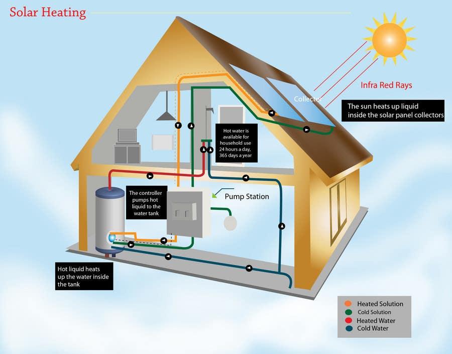 Konkurrenceindlæg #                                        18                                      for                                         Illustration Design of solar heating for www.thomasgregersen.dk