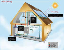 #18 cho Illustration Design of solar heating for www.thomasgregersen.dk bởi phcjweb