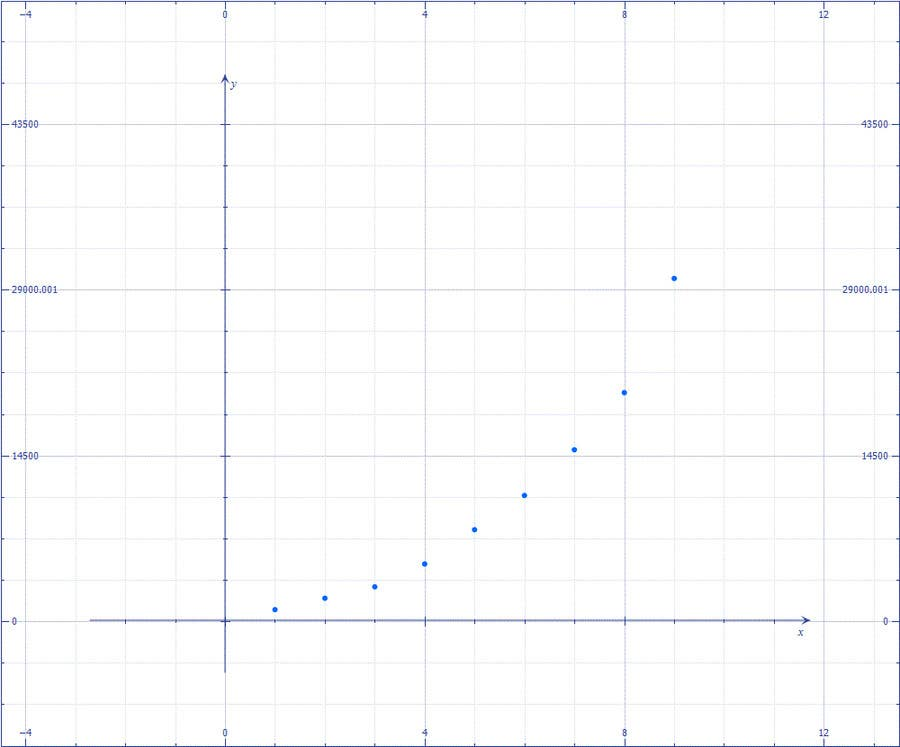 #110 for Looking to get a design of a graph by pavly2010