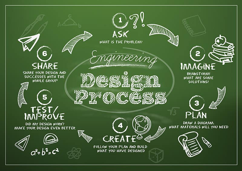 Engineering Design Process - Poster | Freelancer Easy Designs To Draw For Kids