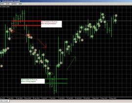 #11 para Preprogrammed Metatrader MT4 Expert Advisors (for Private use) por blackyogurt