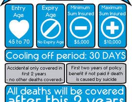 #11 for Funeral Insurance Infographic by matiasdemti
